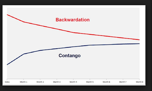 Abb.2: Terminmarktkurve Contango & Backwardation